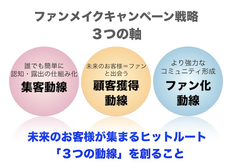 ファンメイク キャンペーン戦略 KIDUNAマーケティング 数字